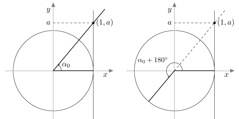 MAA7 - Trigonometriset funktiot
