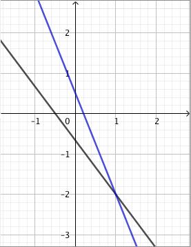 yhtälöparin ratkaisu sijoittamalla