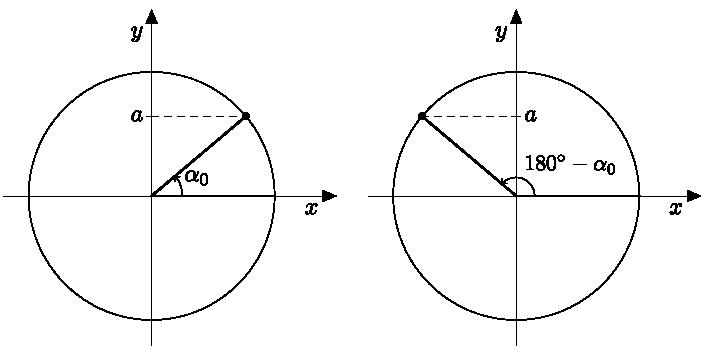 Siniyhtälö